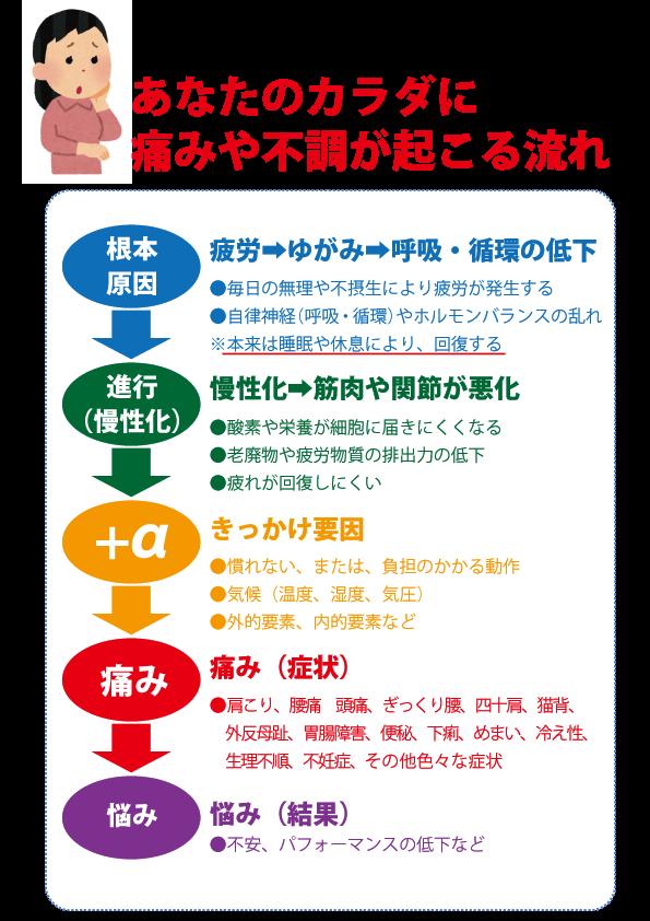 根本原因→進行→プラスα→痛み→悩み