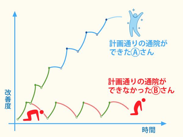 %e6%9d%a5%e9%99%a2%e3%81%a8%e6%96%bd%e8%a1%93%e5%9b%9e%e6%95%b0%e3%81%ab%e3%82%88%e3%82%8b%e6%94%b9%e5%96%84%e5%ba%a6